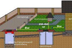 Схема розташування каналізаційного колодязя на ділянці