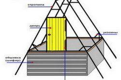 Схема верху колодязя