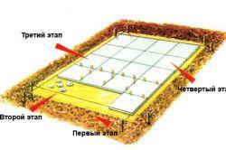 Схема фундаменту під піч-барбекю