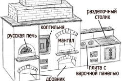 Схема барбекю з цегли