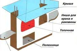 Схема пристрою каміна барбекю