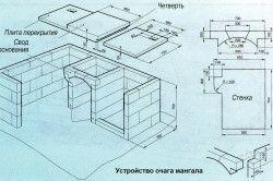 Схема пристрою цегельного мангала