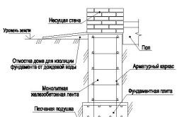 Схема пристрою стрічкового фундаменту під барбекю