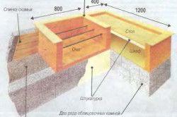 Схема монтажу барбекю