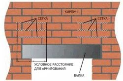 Схема кладки над дверним або віконним отвором