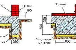 Схема фундаменту мангала