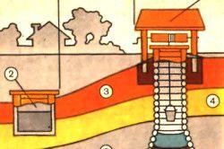 Правильне розташування шахтного колодязя