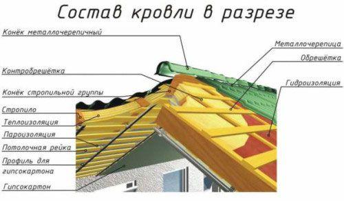 Як побудувати дах самостійно?