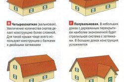 Основні форми дахів