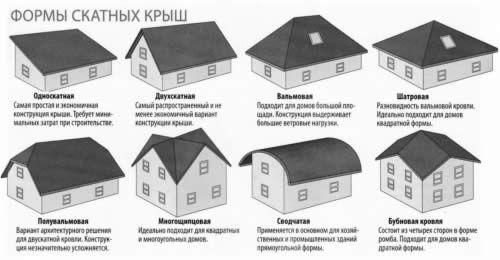Фото - Покрівля - основний елемент будинку