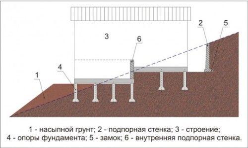 Схема дворівневої будівельного майданчика на схилі