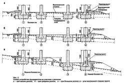 Схема стрічкового фундаменту на ділянці з ухилом