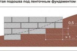 Ступінчаста підошва під стрічковим фундаментом на схилі