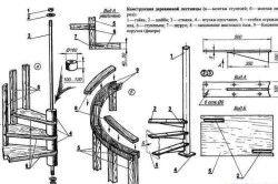 Схема гвинтових сходів