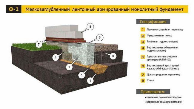 Фото - Як побудувати монолітний фундамент власними силами?