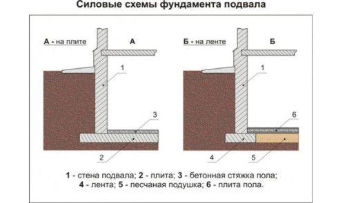 Фото - Як побудувати надійний підвал