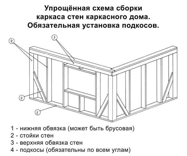 Фото - Як своїми руками побудувати каркасний гараж?