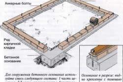 Пристрій фундаменту для теплиці