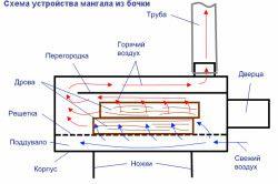 Схема пристрою мангала з бочки.