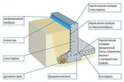 Схема утеплення цокольного поверху і вимощення.