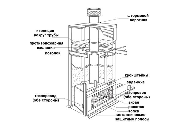 Фото - Як побудувати саморобний биокамин