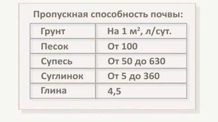 Таблиця пропускної здатності грунтів.
