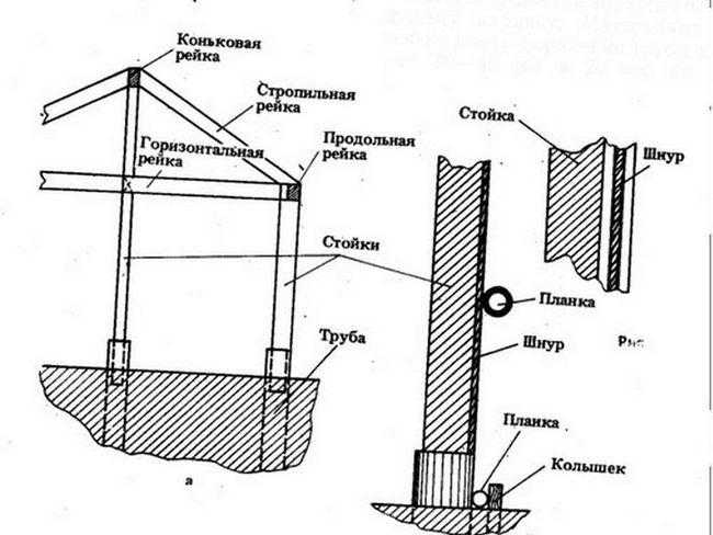 Фото - Як побудувати туалет на дачі своїми руками