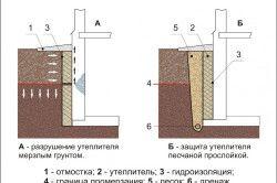 Схема утеплення стін льоху