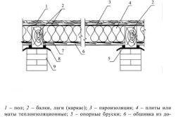 Схема теплоізоляції стелі льоху