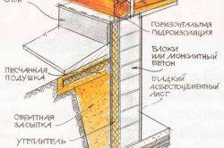 Схема гідроізоляції льоху