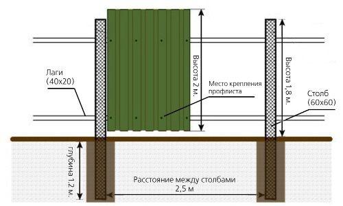 Фото - Особливості установки парканів взимку