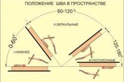 Техніка зварювання електродом.