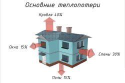 Фото - Як правильно і ефективно утеплити будинок пінопластом