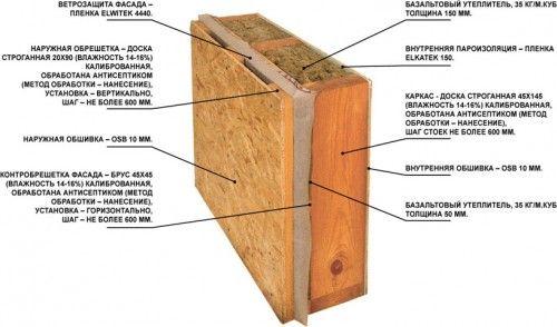 Фото - Як правильно і легко побудувати щитовий будинок самостійно