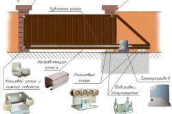 Схема основних частин воріт