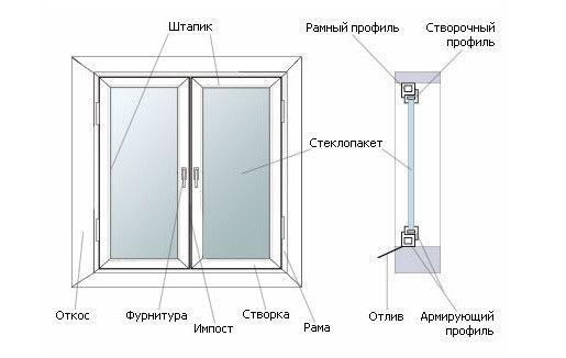 Пристрій пластикового вікна