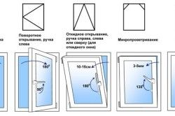 Основні форми і способи відкривання ПВХ вікна