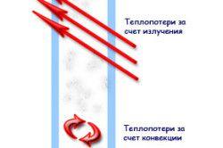 Схема тепловтрат через пластикові вікна