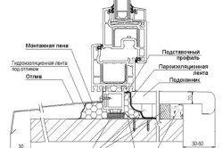 Схема кріплення укосу для ПВХ вікна