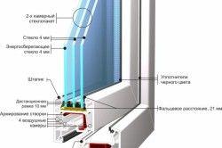 Пристрій профілю ПВХ вікна