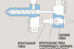 Схема приводу шнека