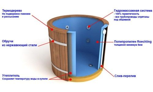 Приклад пристрою купелі