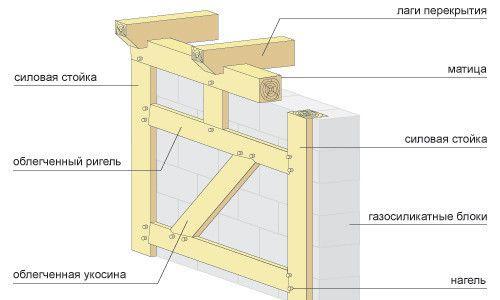 Фото - Як правильно класти блоки?