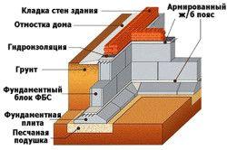 Схема фундаменту з блоків ФБС