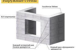 Схема кладки стін з газобетонних блоків