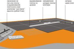 Схема укладання плитки для підлоги
