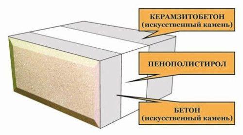 Схема теплоблок з керамзитобетону
