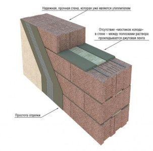 Схема стіни з керамзитобетону