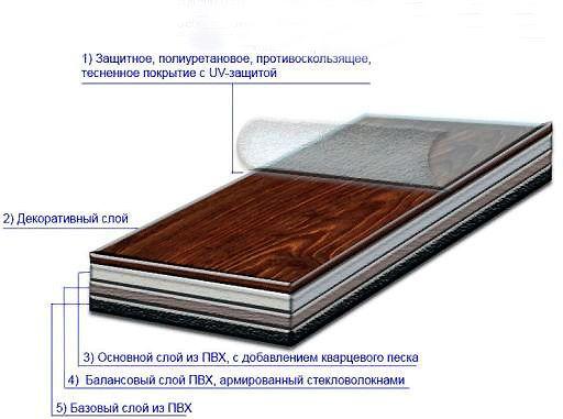 Пристрій вінілової плитки
