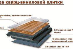 Пристрій кварцвініловая плитки
